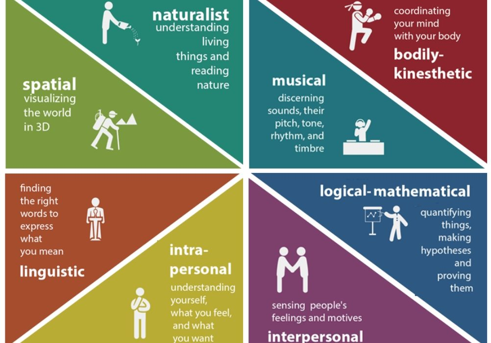 8 Types of Intelligence: Howard Gardner's Theory of Multiple Intelligences
